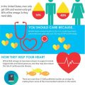 Infographic explaining why you need more omega-3s - Cooper Complete Nutritional Supplements